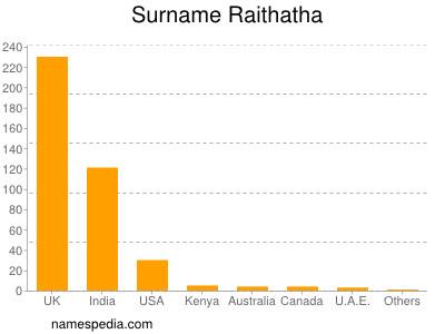 Surname Raithatha