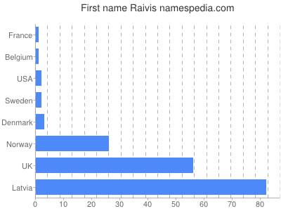 Given name Raivis
