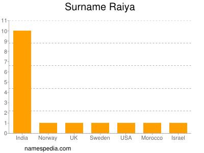 Surname Raiya