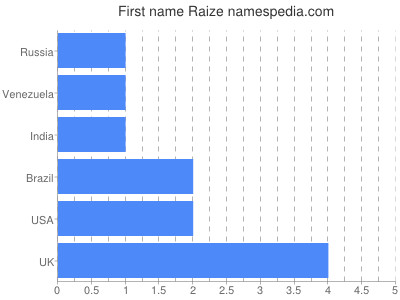 Given name Raize