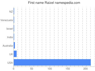 Given name Raizel