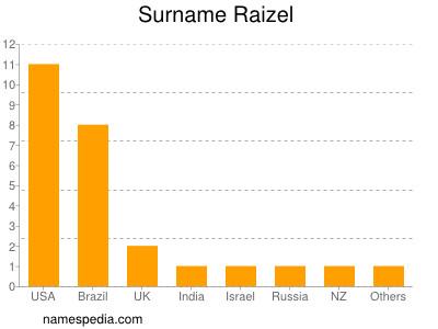 Surname Raizel