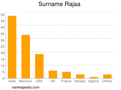 Surname Rajaa
