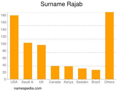 Surname Rajab