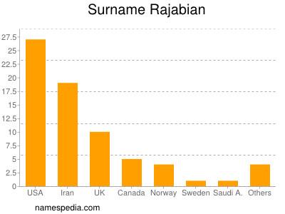 Surname Rajabian