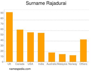 Surname Rajadurai