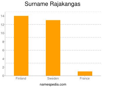 Surname Rajakangas