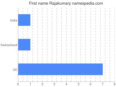 Given name Rajakumary