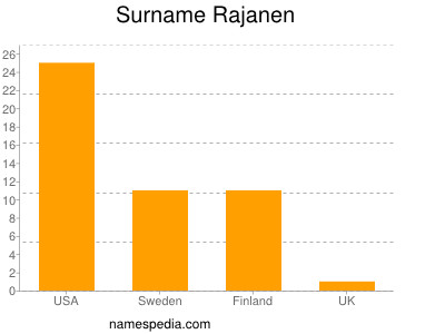Surname Rajanen