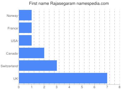 Given name Rajasegaram