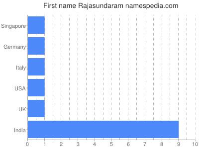 Given name Rajasundaram