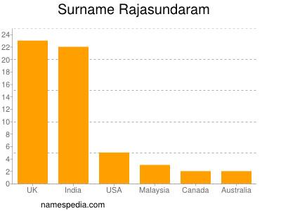 Surname Rajasundaram