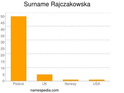 Surname Rajczakowska