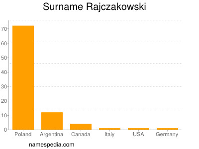 Surname Rajczakowski