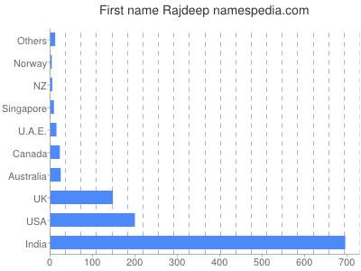 Given name Rajdeep
