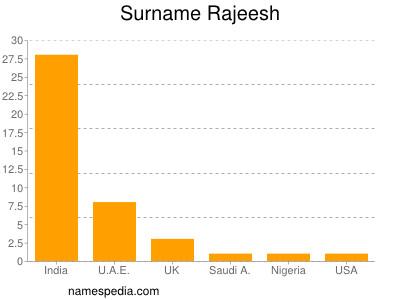 Surname Rajeesh