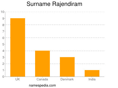 Surname Rajendiram