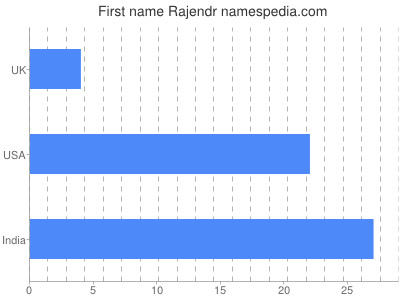 Given name Rajendr