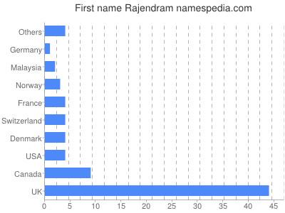 Given name Rajendram