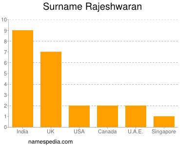 Surname Rajeshwaran
