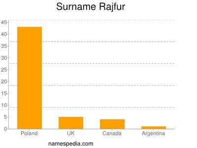 Surname Rajfur