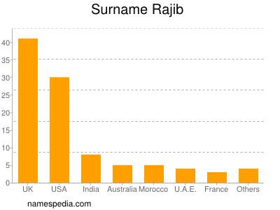 Surname Rajib