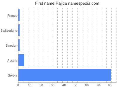 Given name Rajica