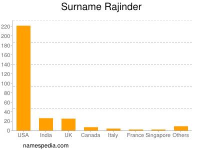 Surname Rajinder