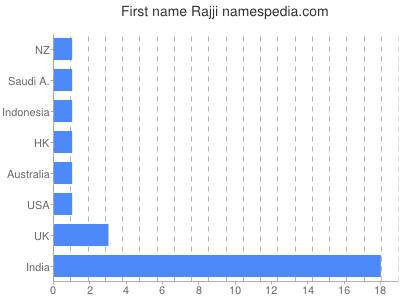 Given name Rajji