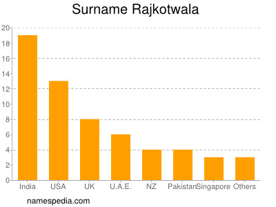 Surname Rajkotwala