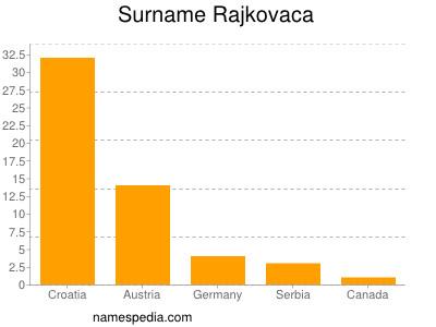 Surname Rajkovaca