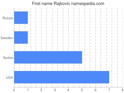 Given name Rajkovic