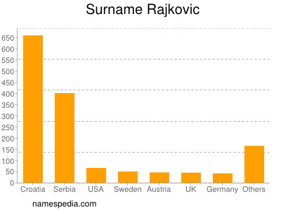 Surname Rajkovic