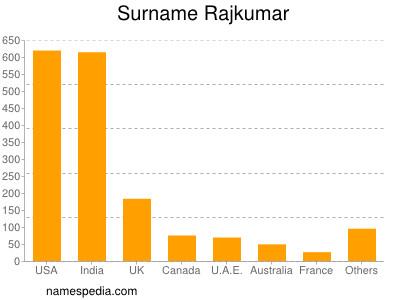 Surname Rajkumar