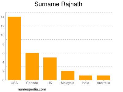 Surname Rajnath