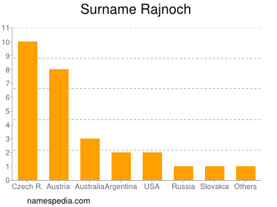 Surname Rajnoch