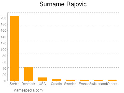 Surname Rajovic