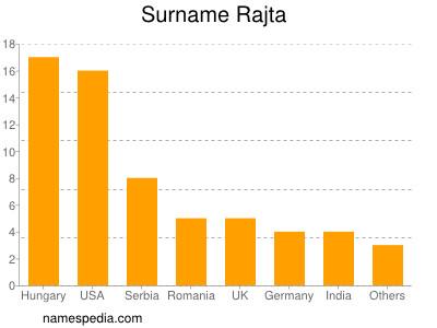 Surname Rajta