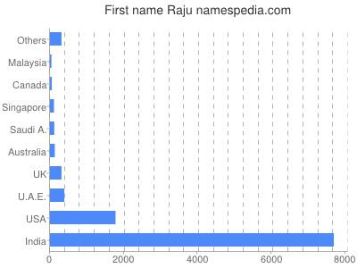 Given name Raju