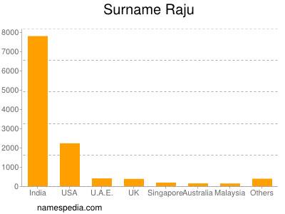 Surname Raju