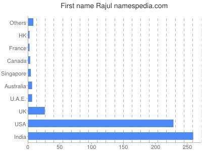 Given name Rajul
