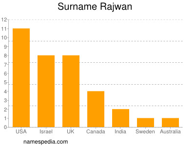 Surname Rajwan