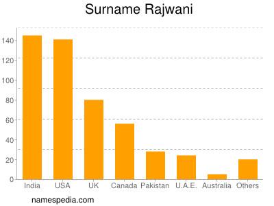 Surname Rajwani