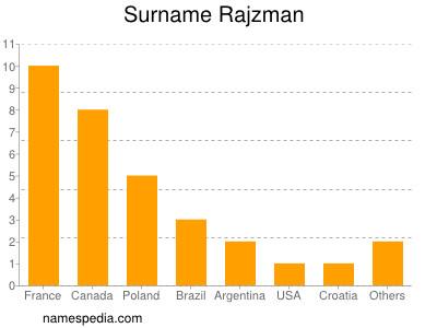 Surname Rajzman
