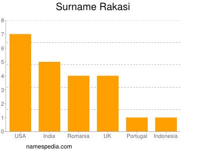 Surname Rakasi
