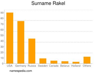 Surname Rakel