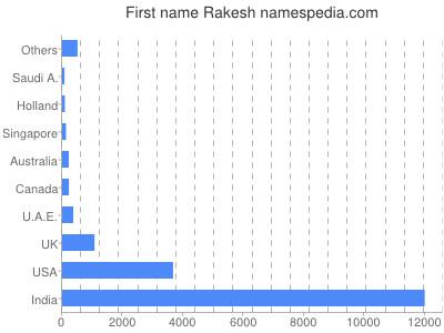 Given name Rakesh