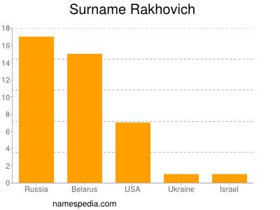Surname Rakhovich