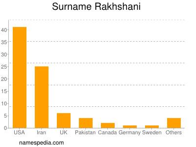 Surname Rakhshani