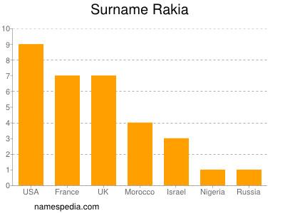 Surname Rakia